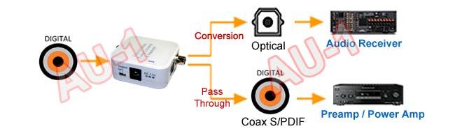 Toslink Optical to Spdif Coaxl Digital Audio Converter
