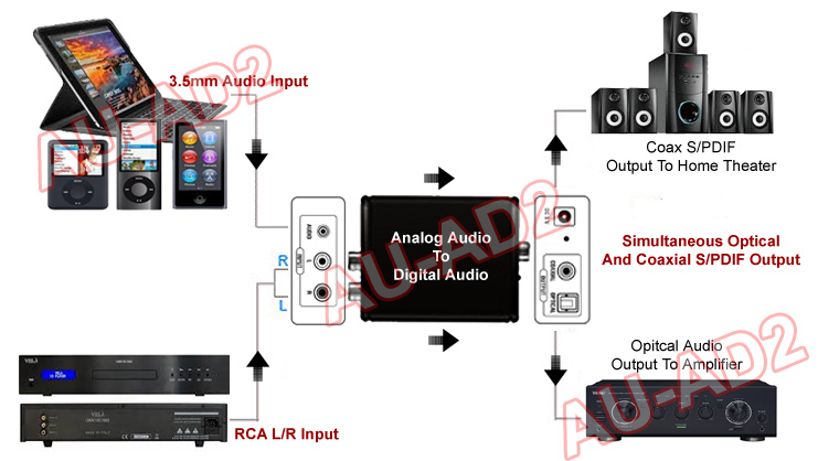 Application Diagram For Analog Stereo To Digital Optical S/PDIF Audio Converter