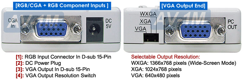 Application diagram for 15Khz RGB CGA YUV Component Video YCbCr to VGA Converter Scaler