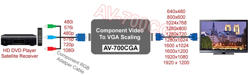 Component Video To VGA RGBHV Scaler