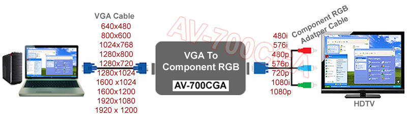 PC VGA To Component Video Scan Converter