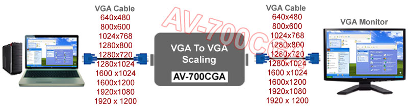 PC VGA To VGA Video Scaler AV-700CGA Model