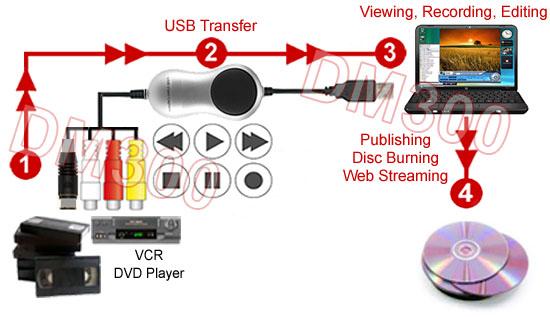 DVR Software Control Panel For DM400 Model