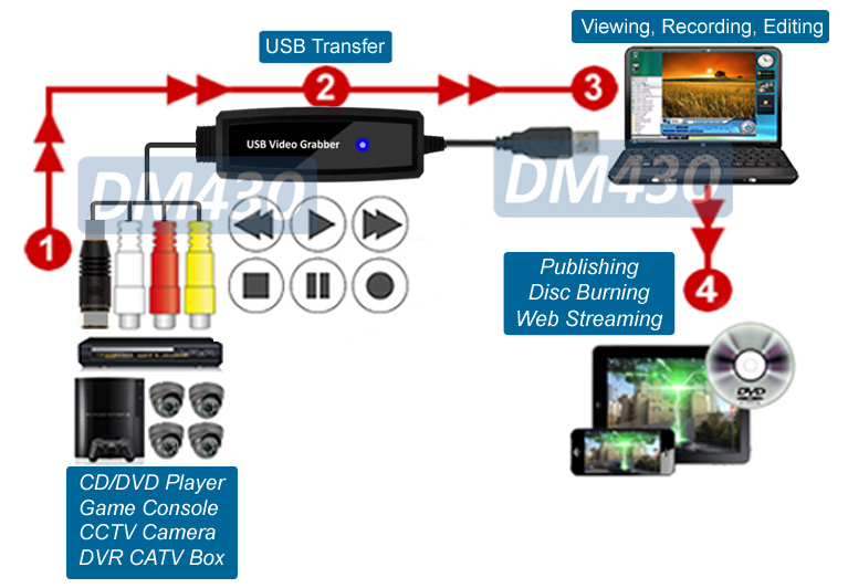 Composite RCA Video To USB DVR Adapter Digital MPEG Video