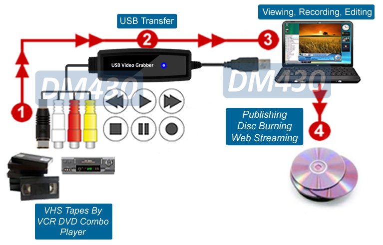 Scart RCA Video Audio To USB DVR Adapter MPEG Editor Recorder