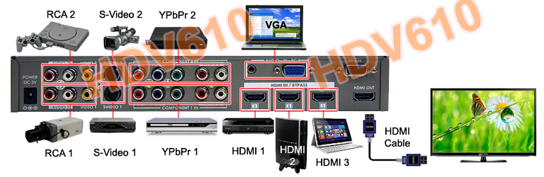 Multi-Format All To HDMI Converter Switcher With IR Remote RS232