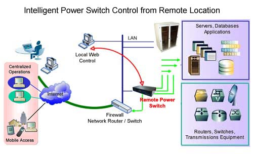 Application Diagram For 2-Port Remote Power Switch Model IP-P2