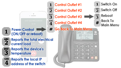Phone Control Operation Flow For The Remote Power Switch IP-P3 Model
