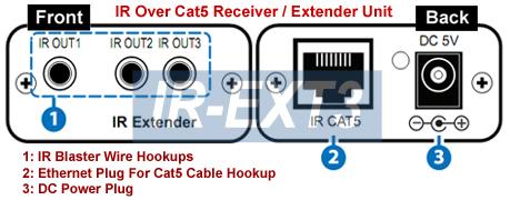 Receiver/Extender Unit For The IR Remote Over Cat5 Extender Kit