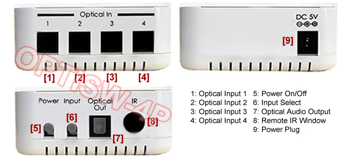 Application Diagram For Premium 4-Port Digital Optical Audio Switch