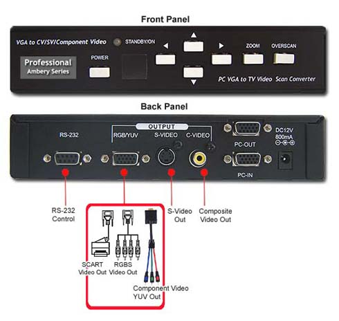 Front And Back Panel Of allaboutadapters Professional Computer To TV Scan Converter 2560x1600 pixels