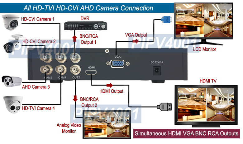 4-Channel TVI CVI AHD CVSB RCA BNC Video to HDMI VGA Converter Switcher