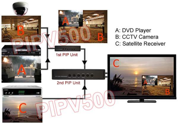Front Panel Of PIPV500/PIPV501