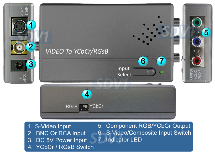 Daisy Chain Connection For Multiple PDU Units
