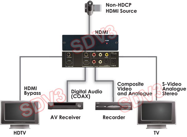 PC DVI HDMI To TV Video Scan Converter