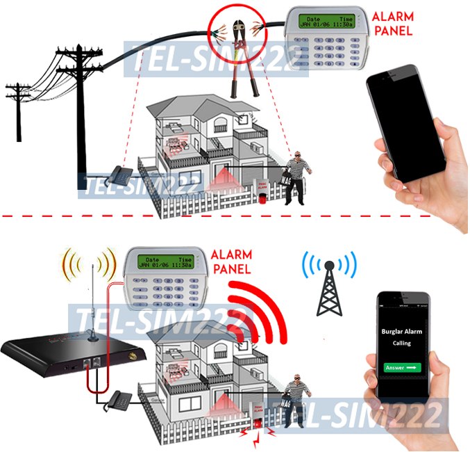 3G GSM Cell Phone To Landline Wired Phone Adapter