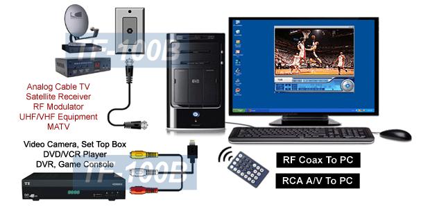 Network Capture Box : In universal tv tuner fm dvr video capture card