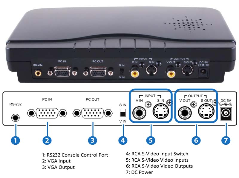 2-Way PC Text Graphic Over Video Overlay Processor Mixer